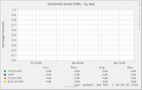 Sendmail_mailstats